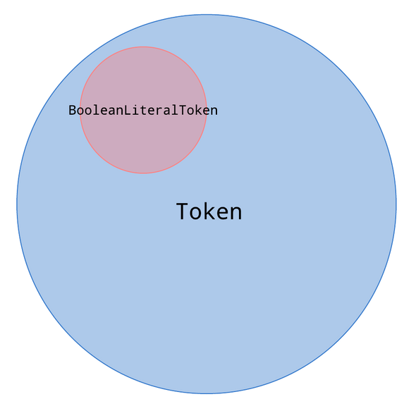 The set of Tokens includes 27 tokens, but there are only 2 types of BooleanLiteral tokens